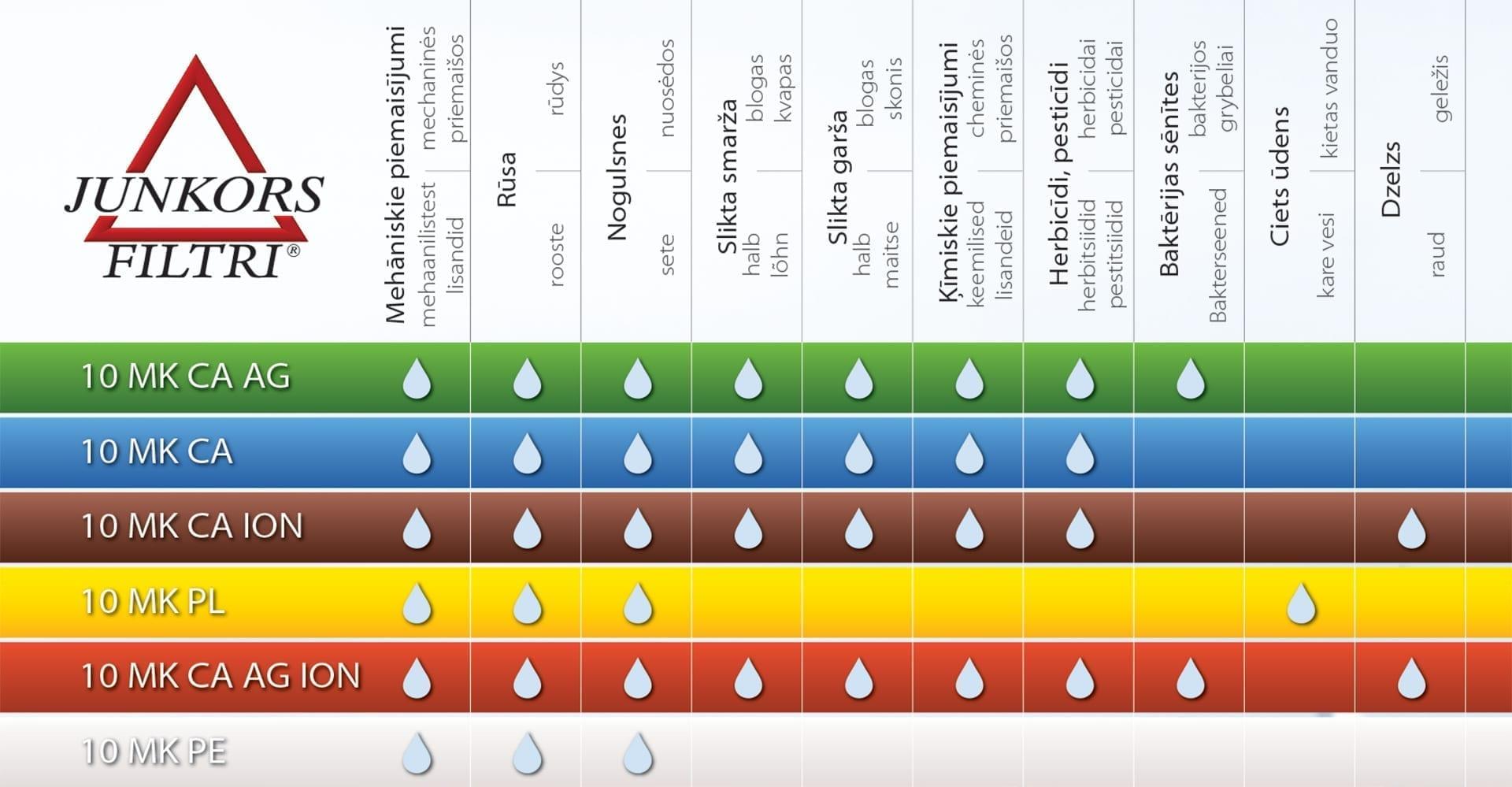 ūdens attīrīšanas filtri info tabula