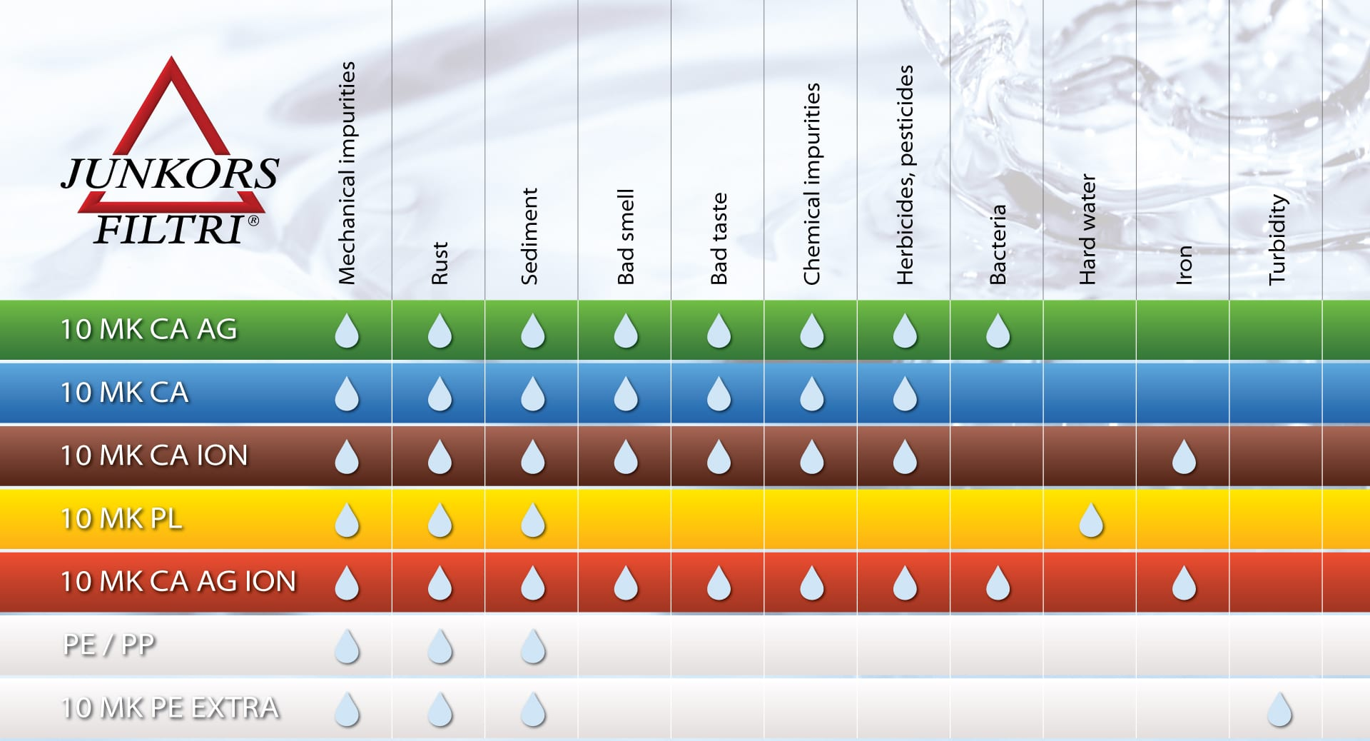 Table of water filter types